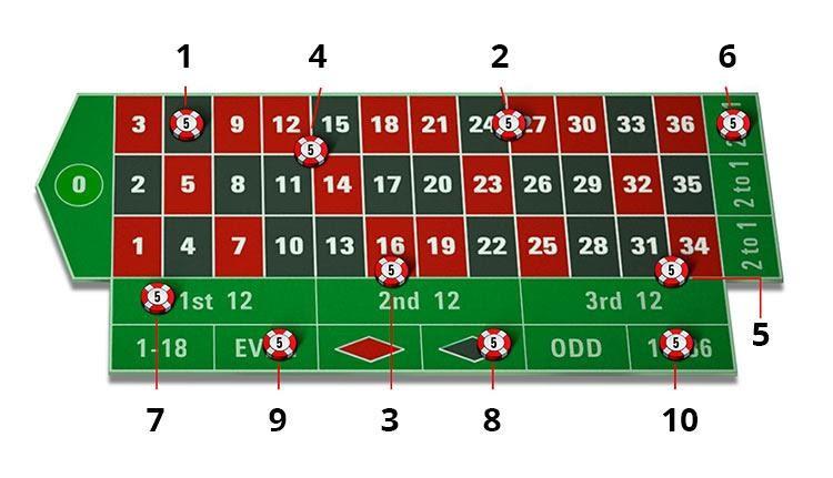 rouletter - Hướng dẫn cách chơi Roulette chi tiết nhất